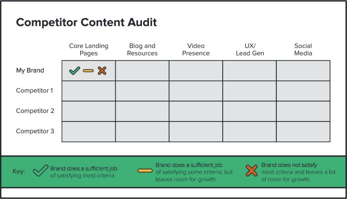 content-marketing-concurrenten