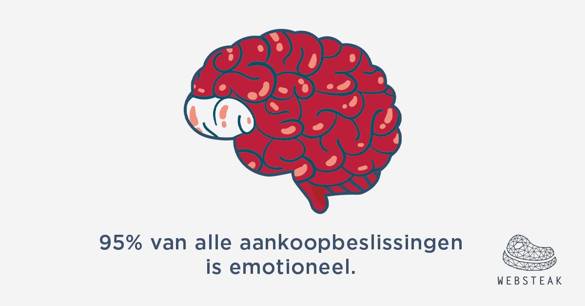 Emo in online marketing