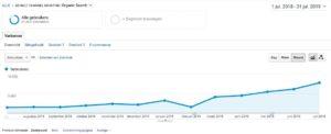 Dankzij content marketing zag een van onze klanten een groeispurt in websiteverkeer