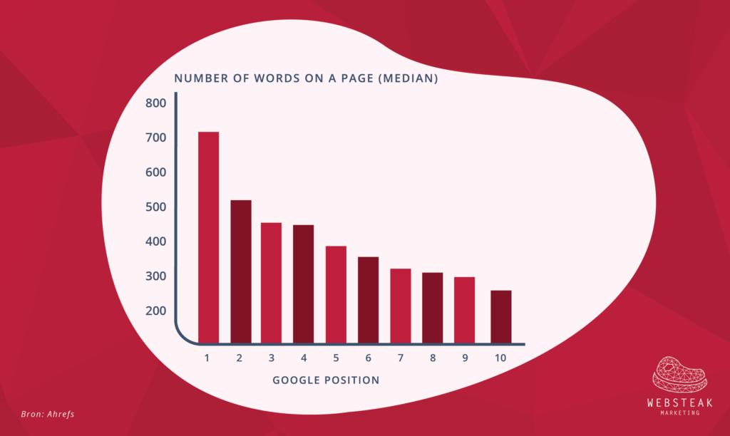 Het aantal woorden van je content vertoont een relatie met je positie in de zoekresultaten.