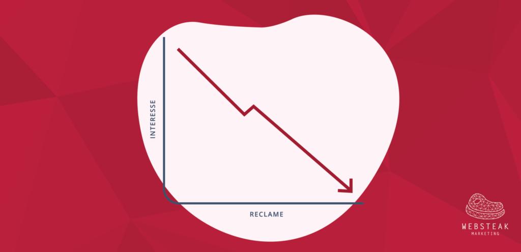 Reclame is not done in content marketing en verlaagt de interesse van je doelgroep