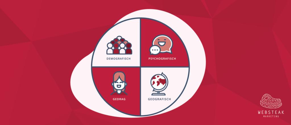 Segmentatie is de eerste stap in content marketing
