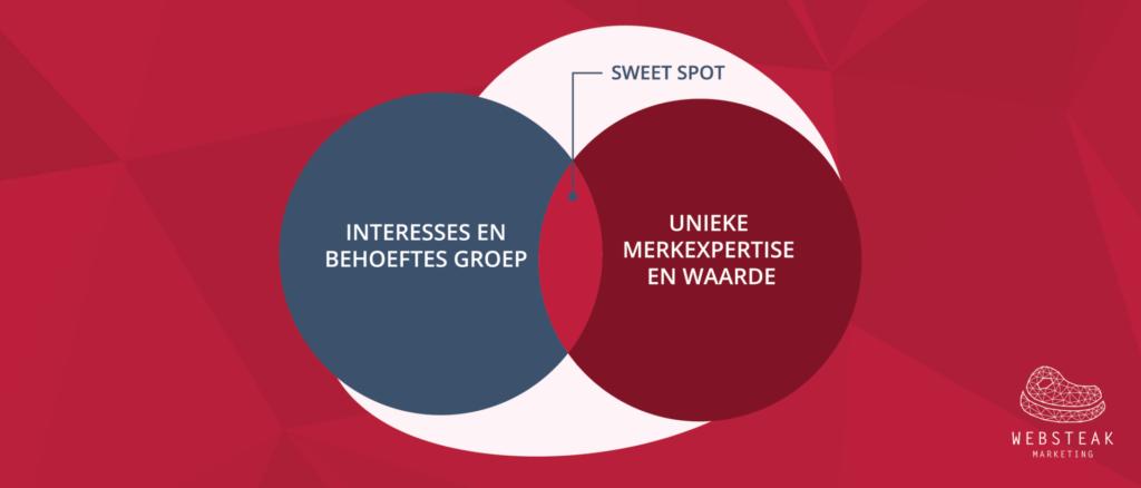 Sweet Spot content marketing