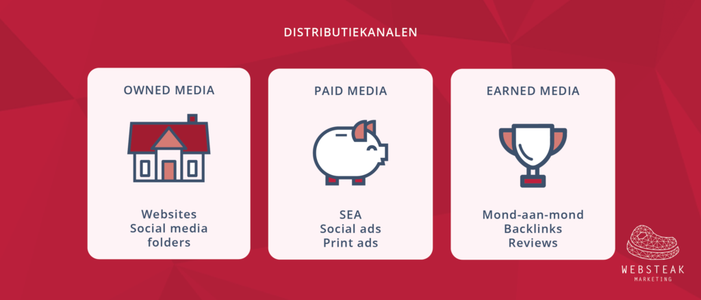 Content distributie verloopt via owned media, paid media en earned media