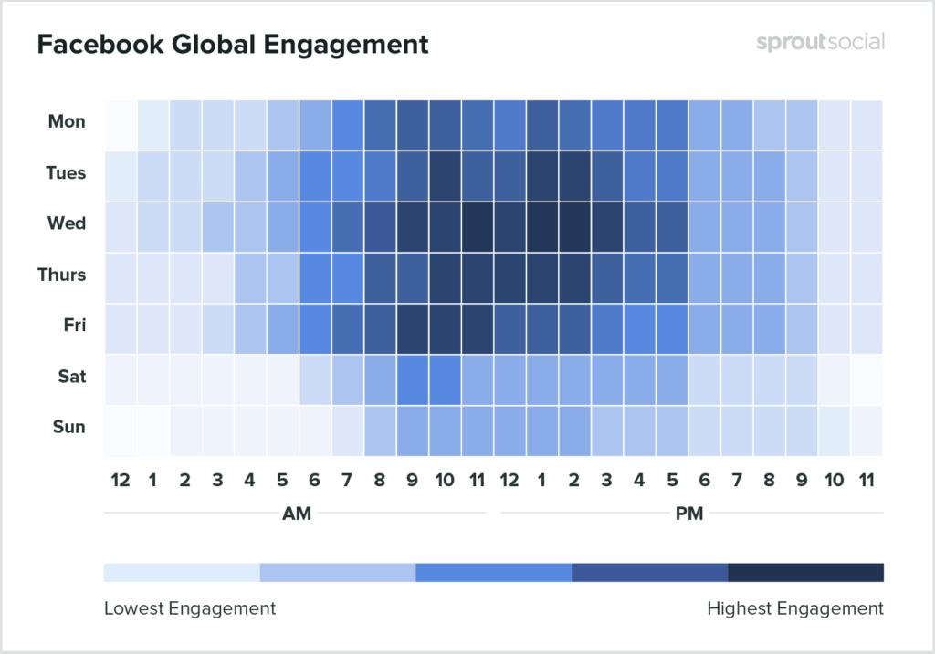 Facebook engagement timing