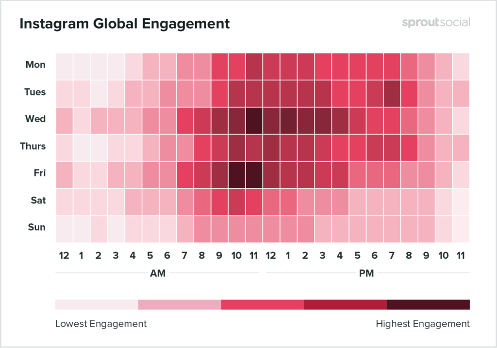 Instagram engagement timing