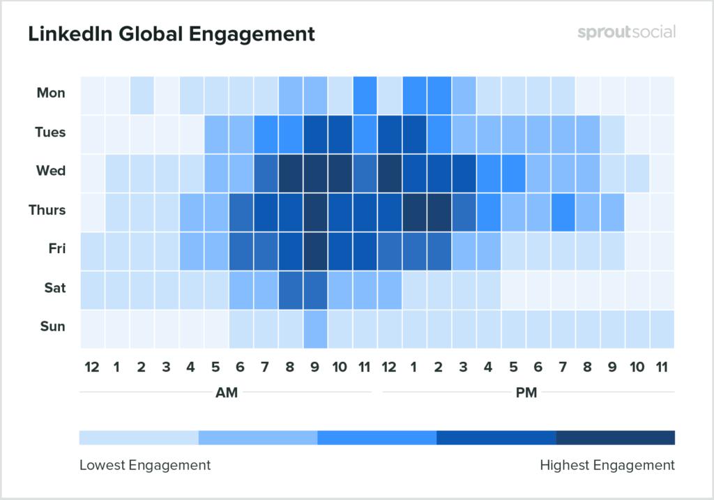 LinkedIn engagement timing