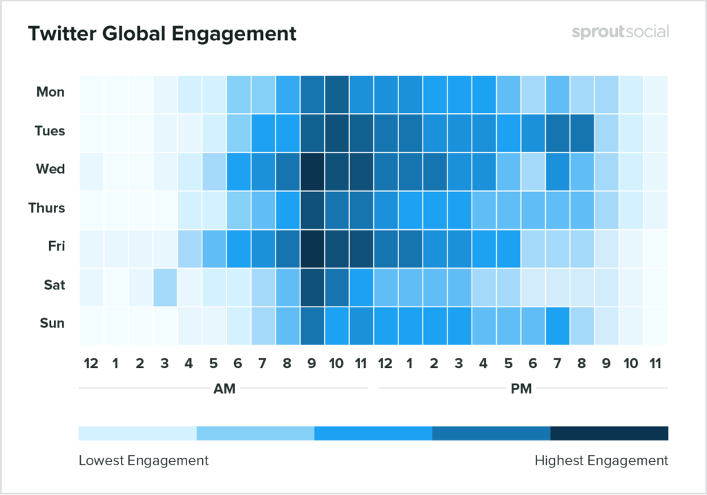 Twitter engagement timing